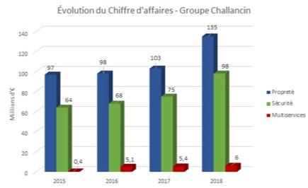Évolution du Chiffre d'Affaires Challancin